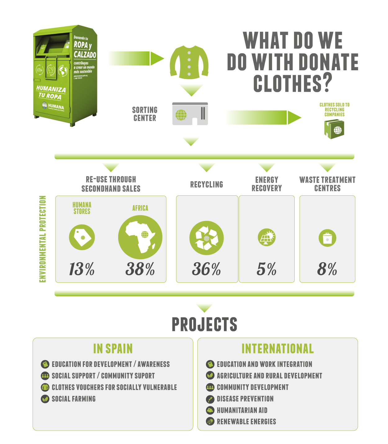humana-used-clothes-how-we-work.jpg