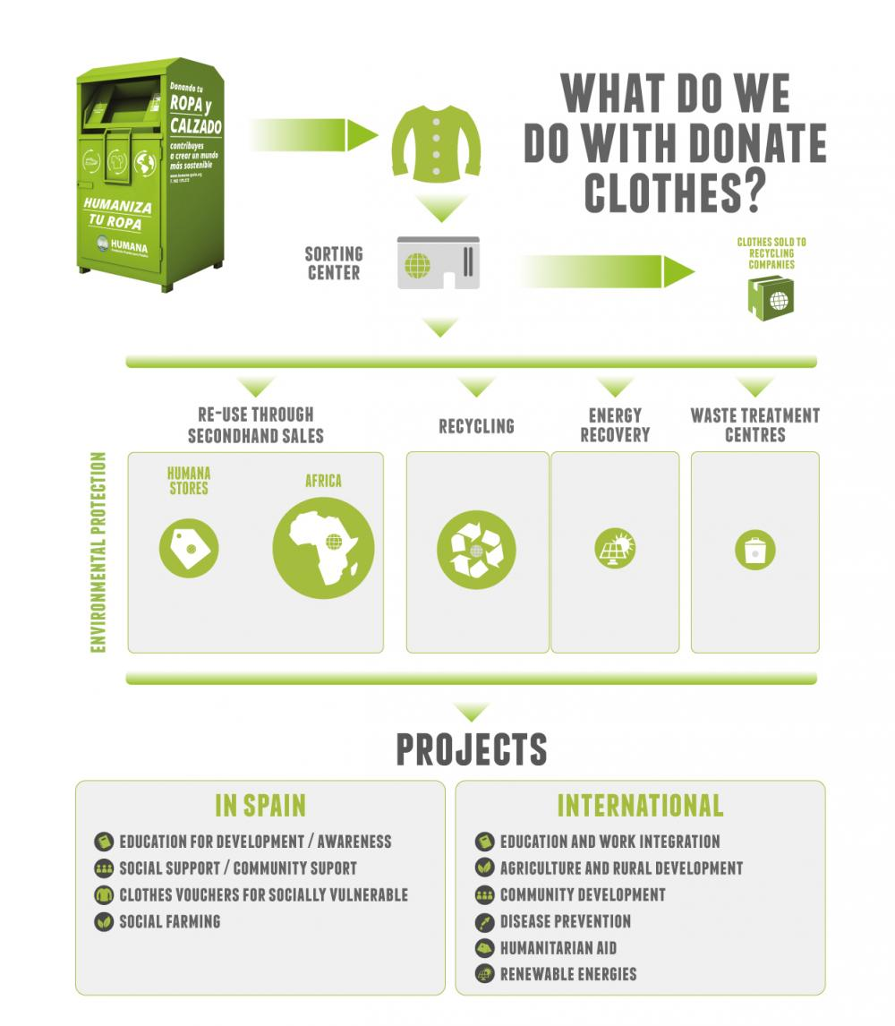 humana-used-clothes-how-we-work_2.jpg