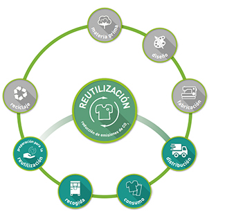 Humana joins the Circular Economy Agreement-img2