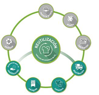 La Fundación organiza en Oviedo una jornada sobre economía circular -img2
